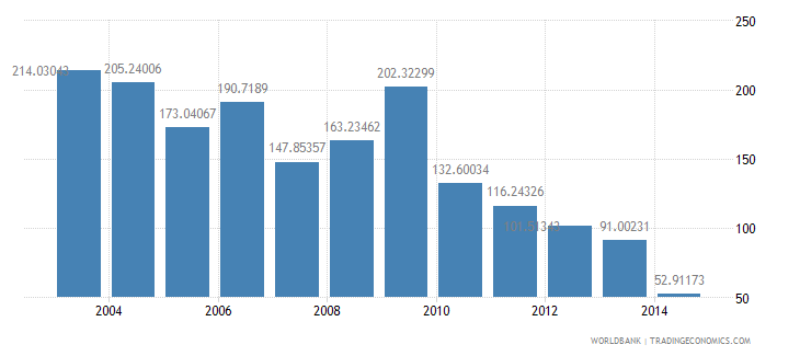 angola health expenditure total percent of gdp wb data