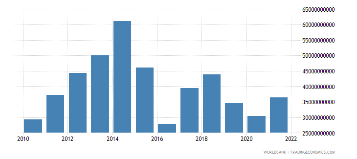 angola household final consumption expenditure us dollar wb data
