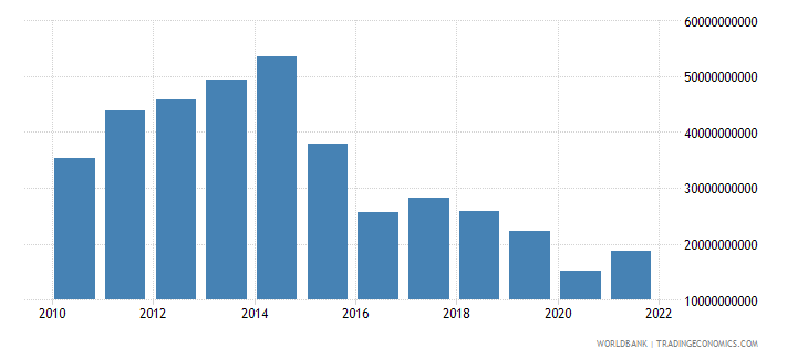 angola imports of goods and services bop us dollar wb data