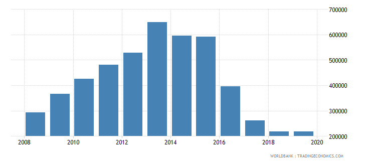 angola international tourism number of arrivals wb data