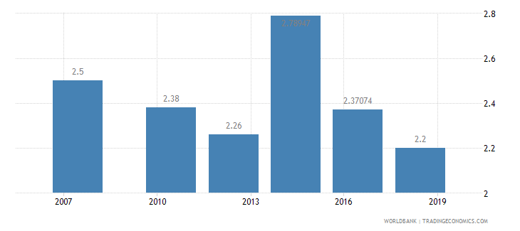angola logistics performance index ease of arranging competitively priced shipments 1 low to 5 high wb data