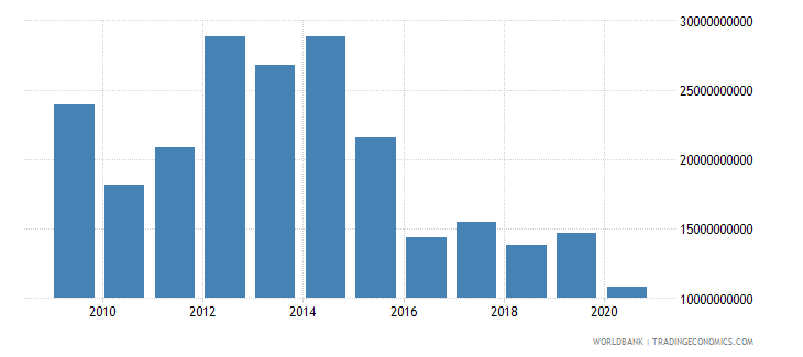 angola merchandise imports by the reporting economy us dollar wb data