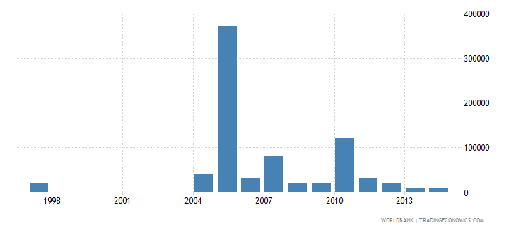 angola net bilateral aid flows from dac donors greece us dollar wb data