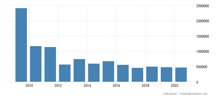 angola net bilateral aid flows from dac donors ireland us dollar wb data