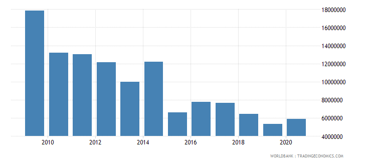angola net bilateral aid flows from dac donors norway us dollar wb data