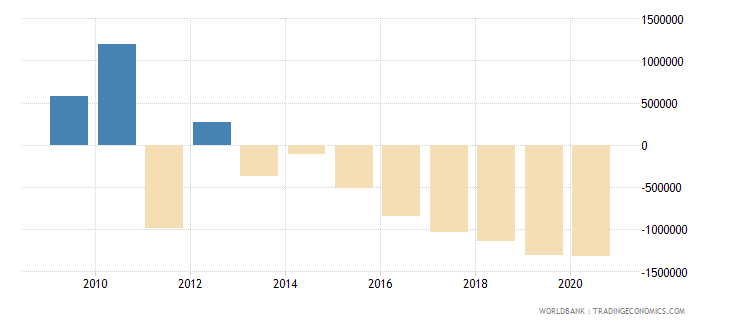 angola net financial flows others nfl us dollar wb data