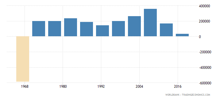 angola net migration wb data