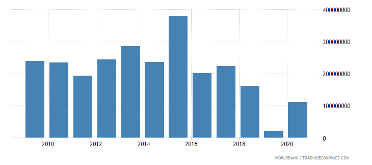 angola net official development assistance received us dollar wb data