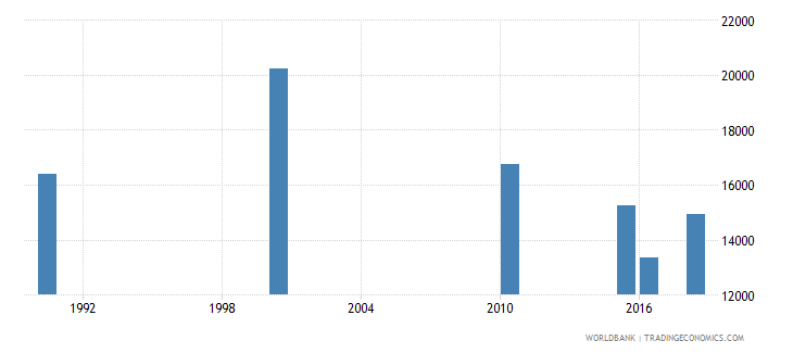 angola number of deaths ages 5 14 years wb data