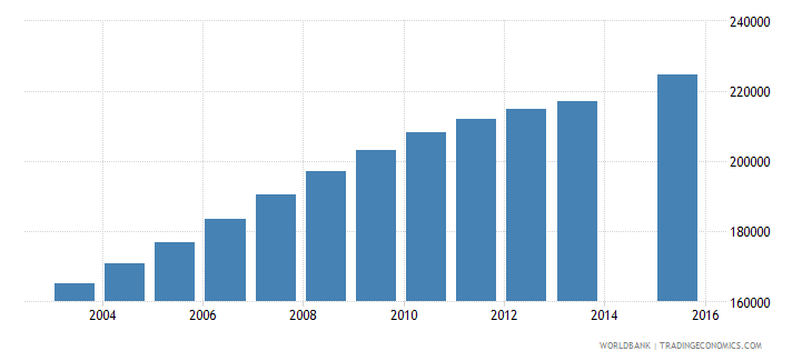 angola population age 17 female wb data