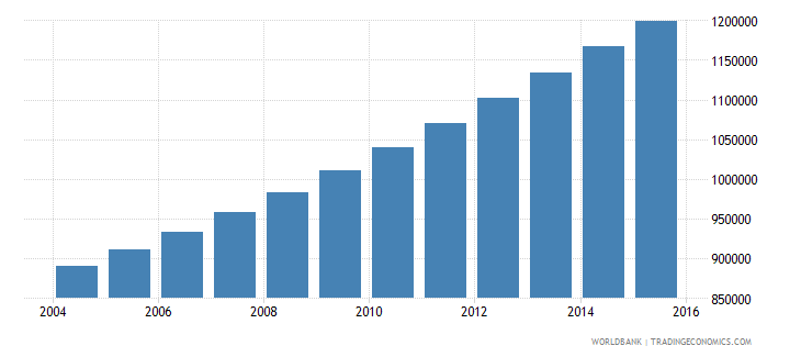 angola population ages 7 10 female wb data