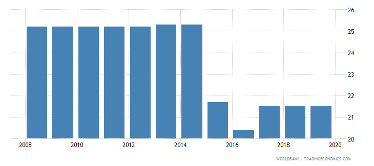 angola profit tax percent of commercial profits wb data