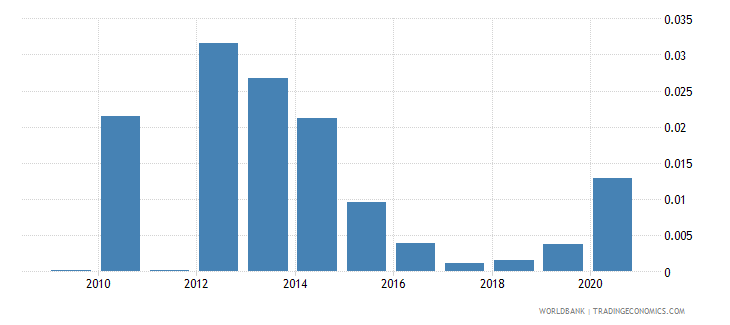 angola remittance inflows to gdp percent wb data