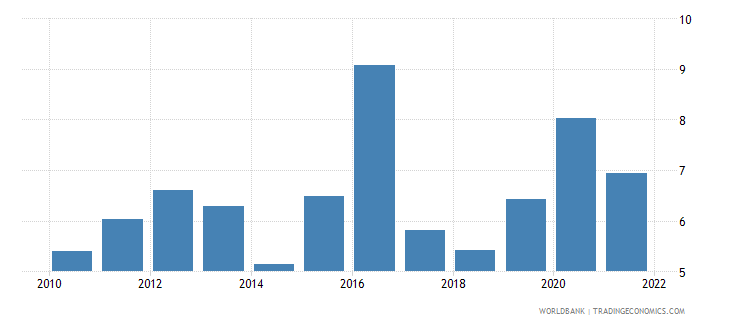 angola total reserves in months of imports wb data