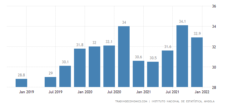Angola Unemployment Rate