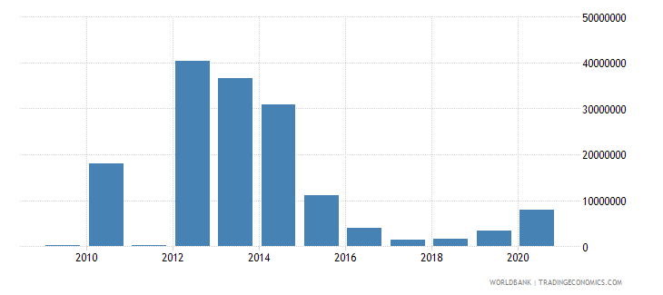angola workers remittances and compensation of employees received us dollar wb data