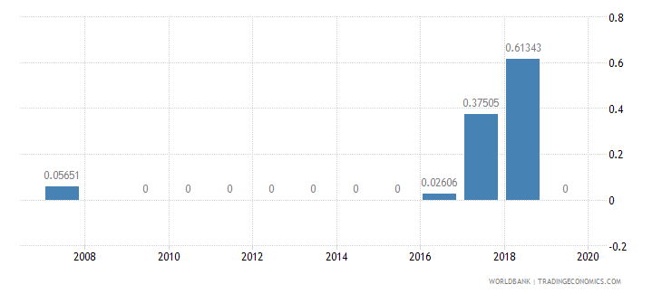 antigua and barbuda high technology exports percent of manufactured exports wb data