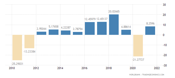 antigua and barbuda industry value added annual percent growth wb data