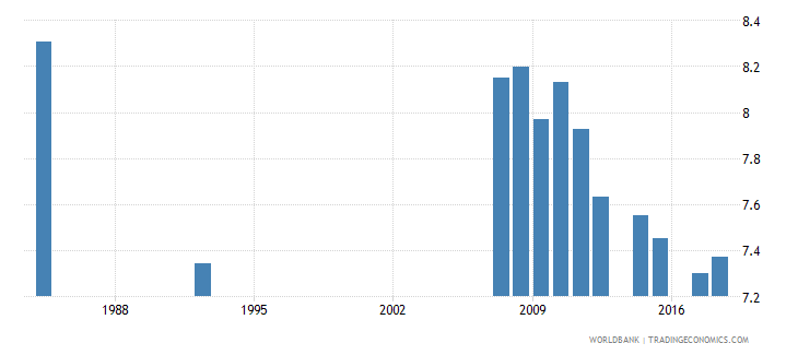antigua and barbuda school life expectancy primary male years wb data