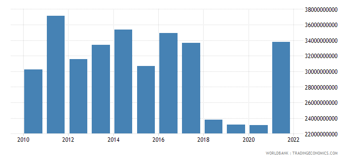 argentina agriculture value added us dollar wb data