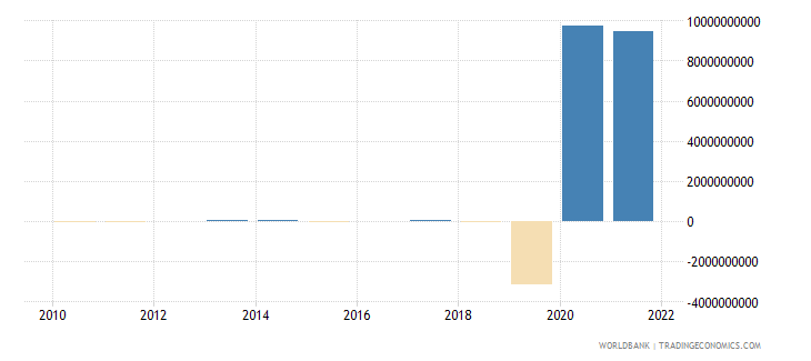 argentina discrepancy in expenditure estimate of gdp constant lcu wb data