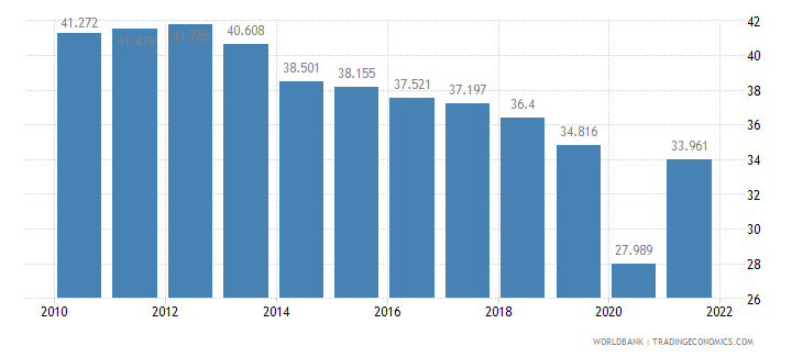 argentina employment to population ratio ages 15 24 male percent wb data