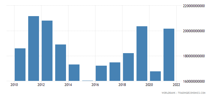 argentina exports as a capacity to import constant lcu wb data