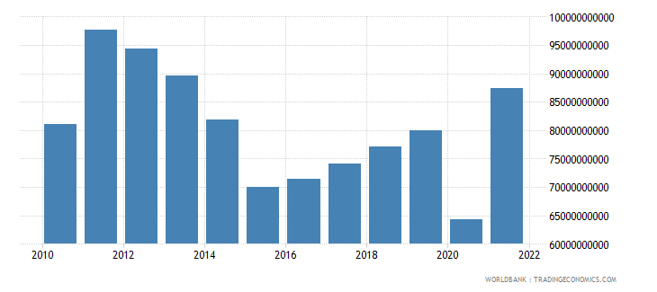 argentina exports of goods and services bop us dollar wb data