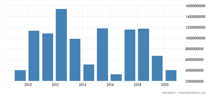 argentina foreign direct investment net inflows bop us dollar wb data