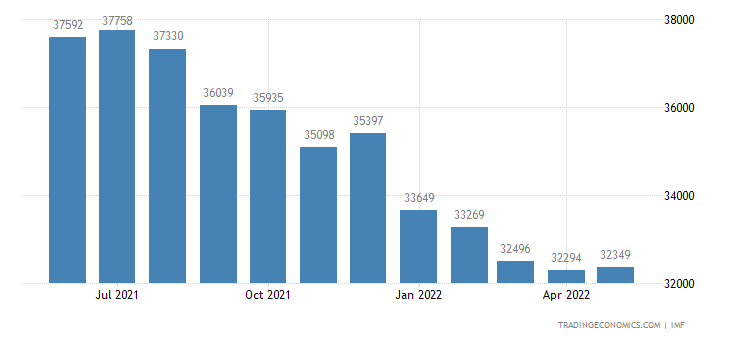Argentina Foreign Exchange Reserves