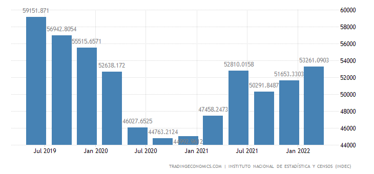 Argentina GDP From Transport, Storage and Communication