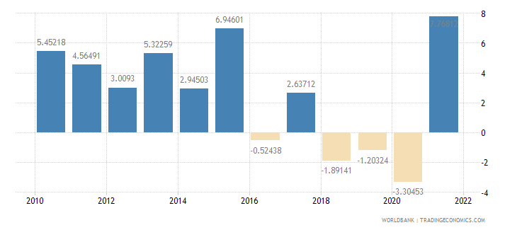 argentina general government final consumption expenditure annual percent growth wb data