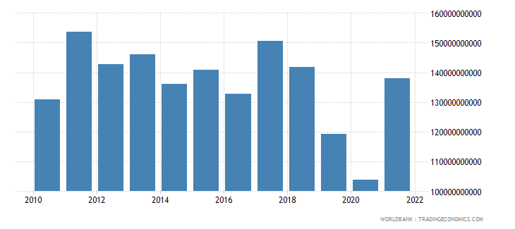argentina gross fixed capital formation constant lcu wb data