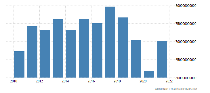 argentina gross national expenditure constant lcu wb data