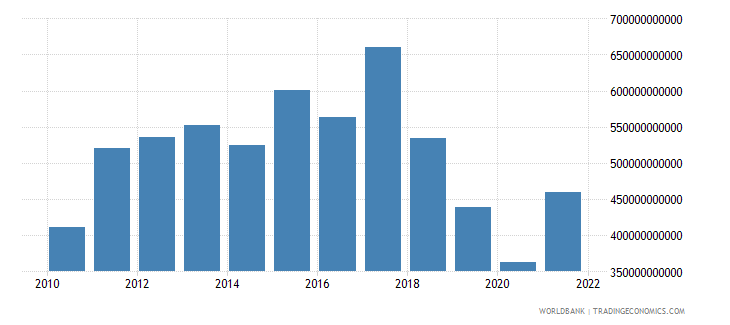 argentina gross national expenditure us dollar wb data