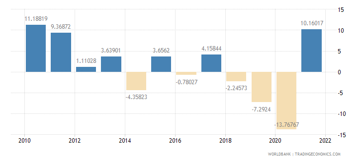 argentina household final consumption expenditure annual percent growth wb data
