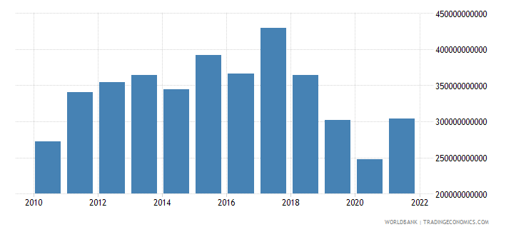 argentina household final consumption expenditure us dollar wb data