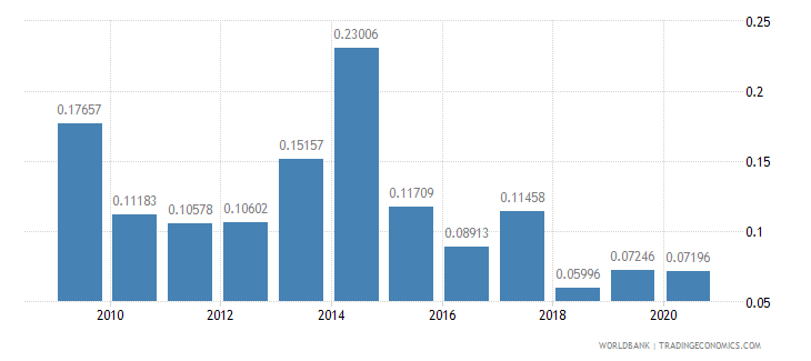 argentina ict goods exports percent of total goods exports wb data