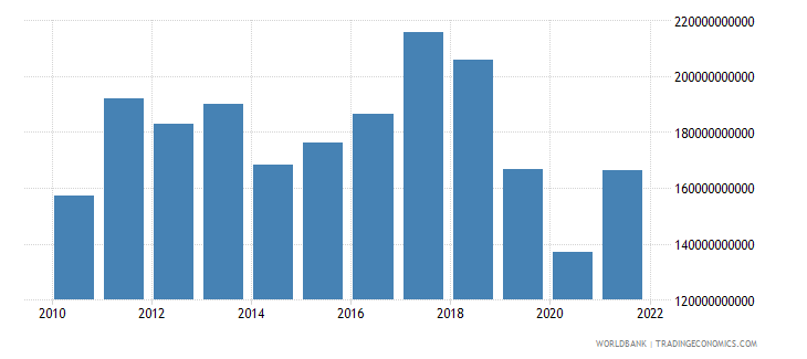 argentina imports of goods and services constant lcu wb data