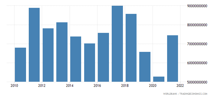 argentina imports of goods and services us dollar wb data