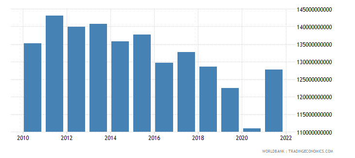 argentina industry value added constant 2000 us dollar wb data