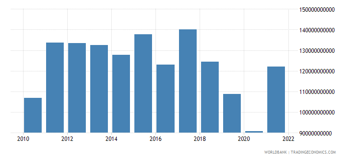 argentina industry value added us dollar wb data