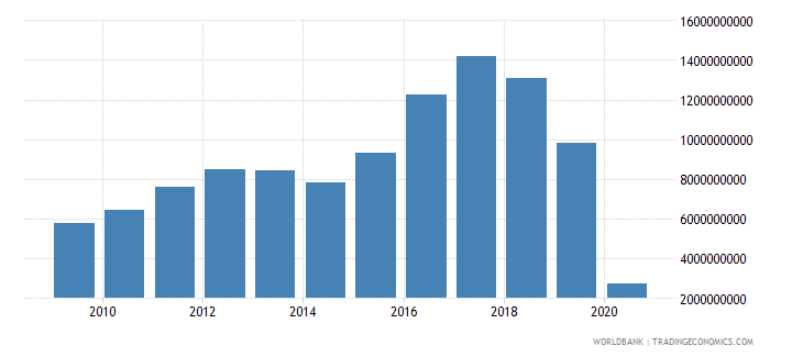 argentina international tourism expenditures us dollar wb data