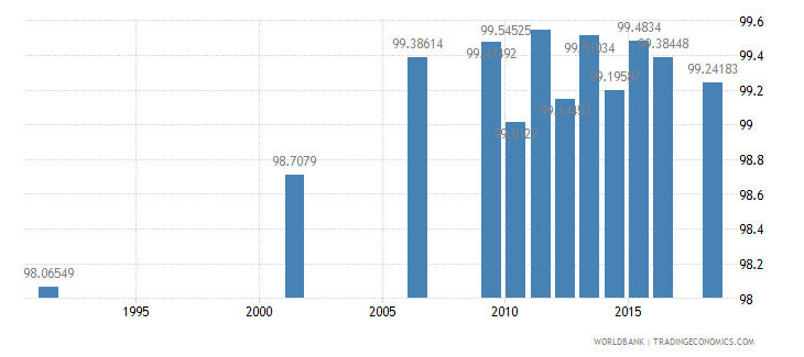 argentina literacy rate youth male percent of males ages 15 24 wb data