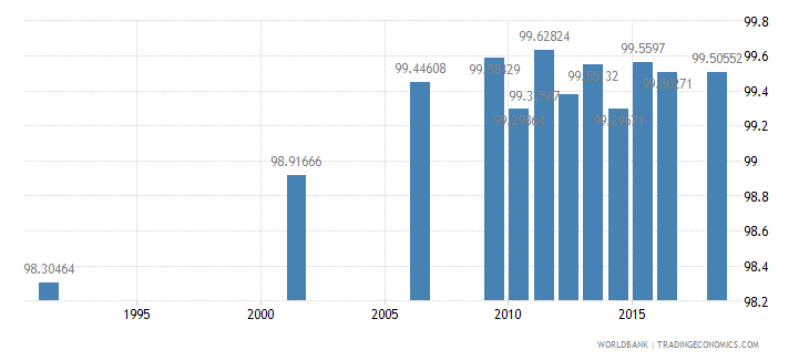 argentina literacy rate youth total percent of people ages 15 24 wb data