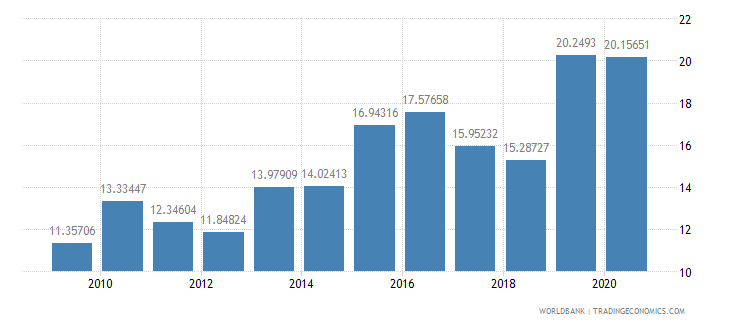 argentina merchandise exports to developing economies in east asia  pacific percent of total merchandise exports wb data