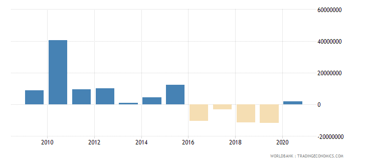 argentina net bilateral aid flows from dac donors japan us dollar wb data