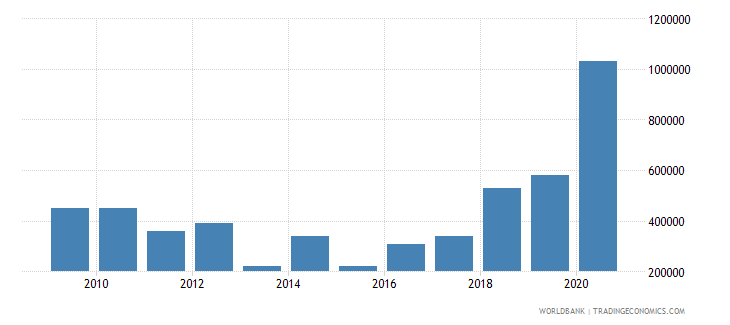 argentina net bilateral aid flows from dac donors switzerland us dollar wb data