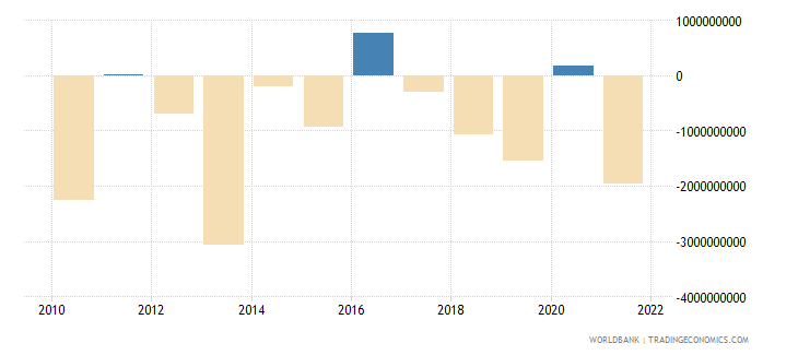 argentina net errors and omissions adjusted bop us dollar wb data