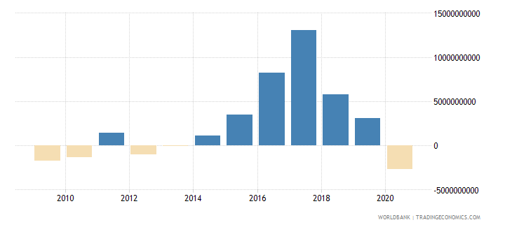 argentina net flows on external debt private nonguaranteed png nfl us dollar wb data